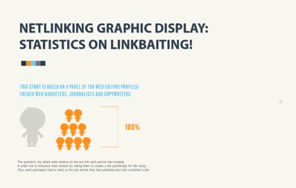 Link Bait Statistics