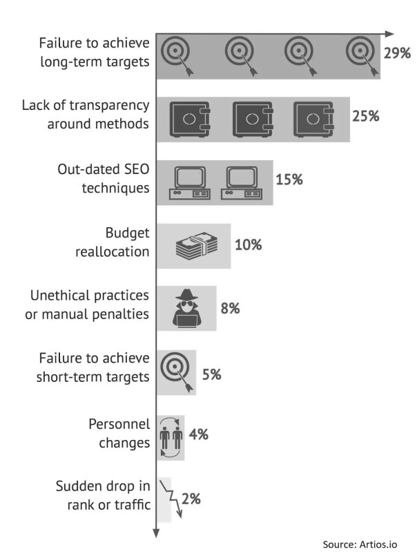 losing seo clients