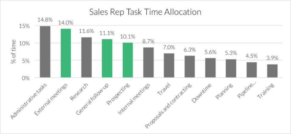 Internal Team Feedback- How Sales & Customer Service