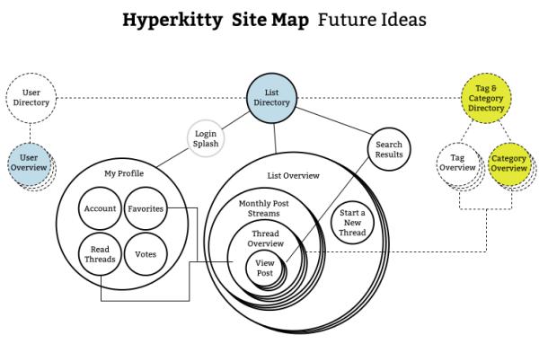 sitemap-future-categories