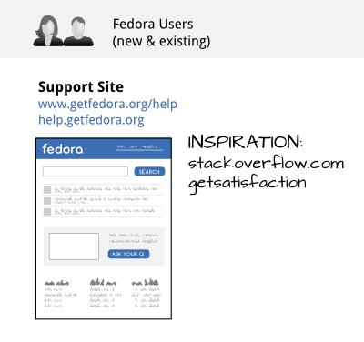fedora-next_user-support