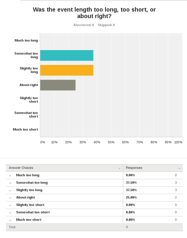 survey results about event length - too long