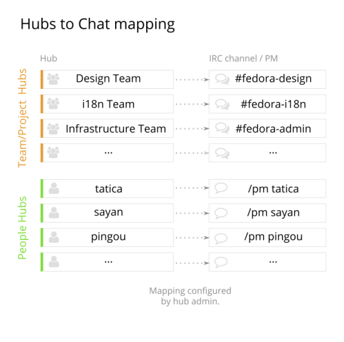 Diagram showing individual hubs mapping to individual IRC channels / privmsgs.