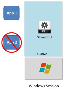app conflicts