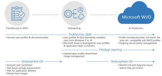 Microsoft WVD and Liquidware - Better Together - NEW Joint