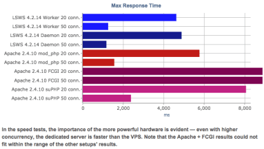 Concurrent Connections Demystified ⋆ LiteSpeed Blog