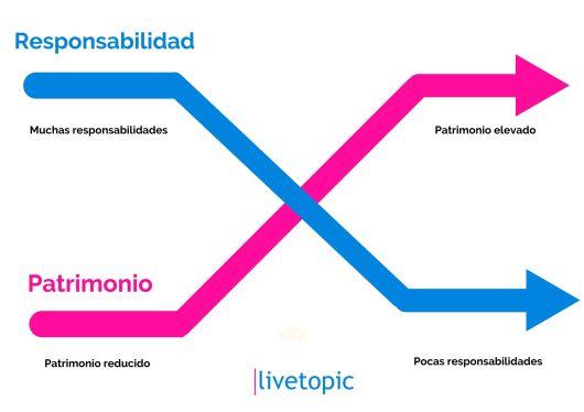 grafico-teoria-de-la-responsabilidad-decreciente