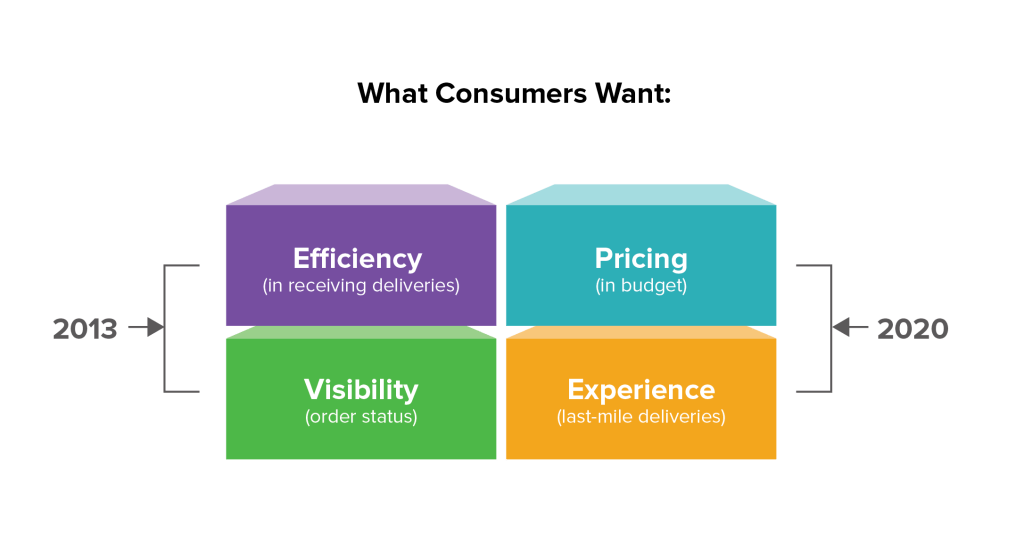 customer demands - ecommerce challenges