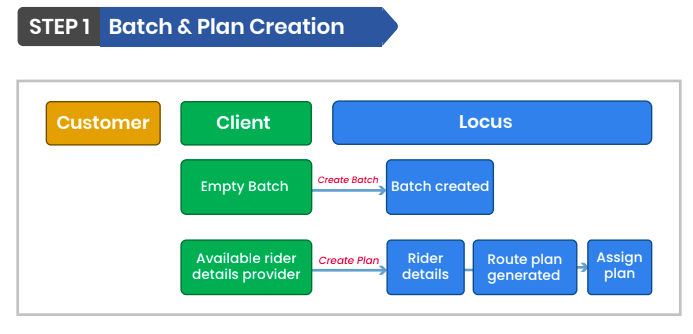 Batch and Plan Creation
