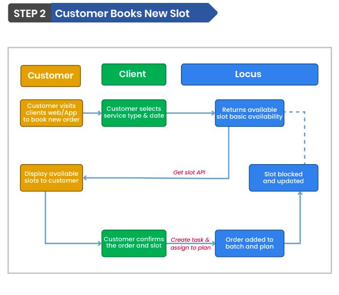 Customer Books New Slot