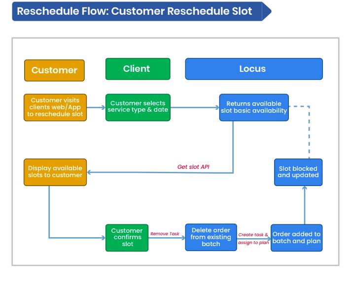 Customer Reschedule Slot