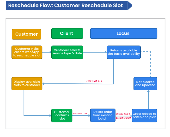 Reschedule Flow: Customer Reschedule Slot