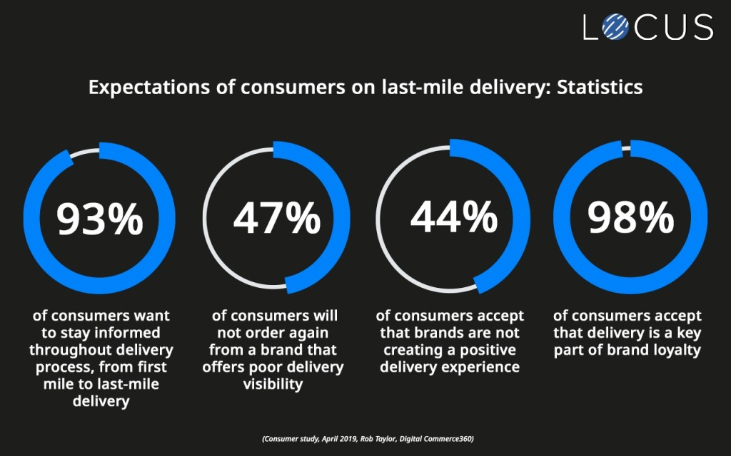 Expectations of consumers on last mile delivery