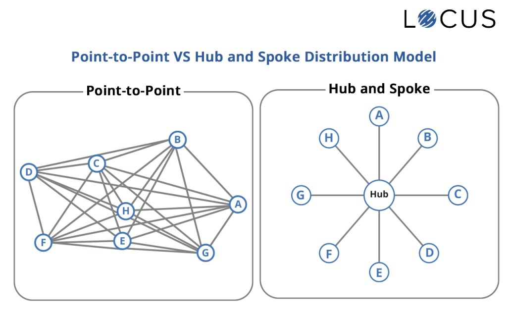 Point-to-Point Networks Vs Hub and Spoke Model