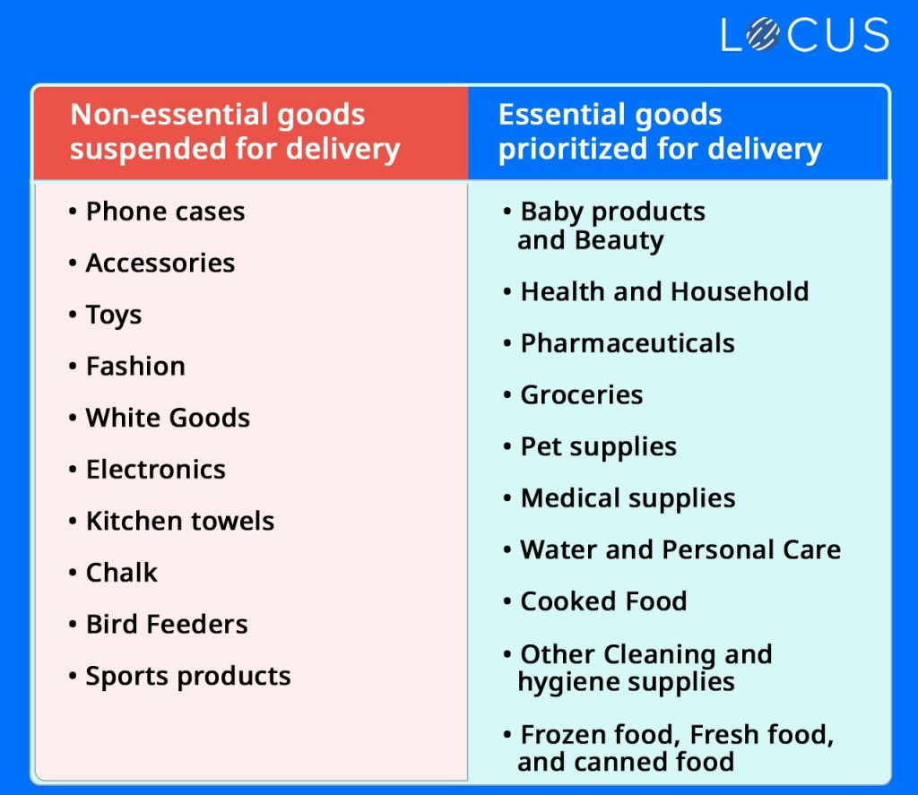 Non-essential goods suspended for delivery versus Essential goods prioritized for delivery