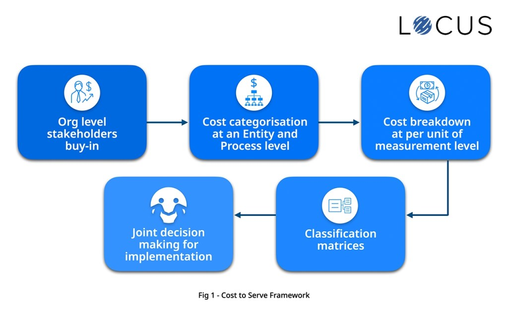 Cost to Serve Framework