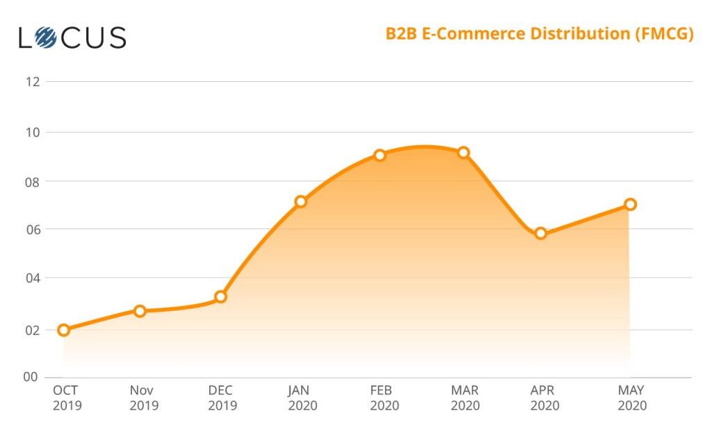 B2B E-Commerce Distribution (FMCG)