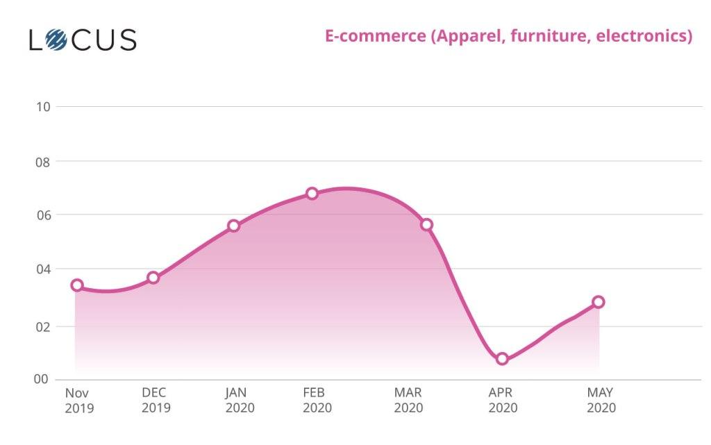 E-commerce (Apparel, furniture, electronics)