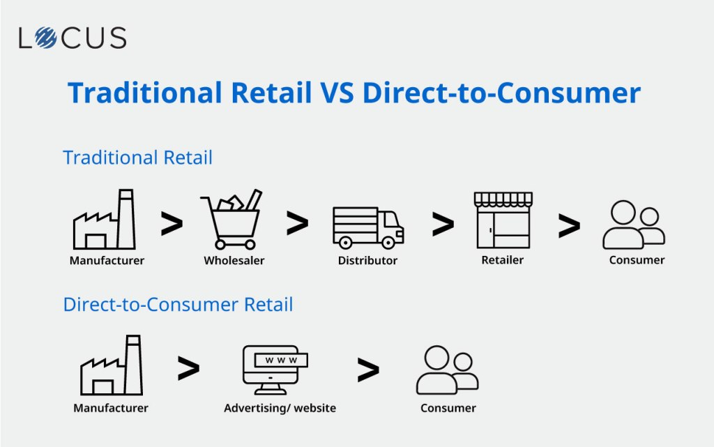 Traditional Retail VS Direct-to-Consumer Retail Model