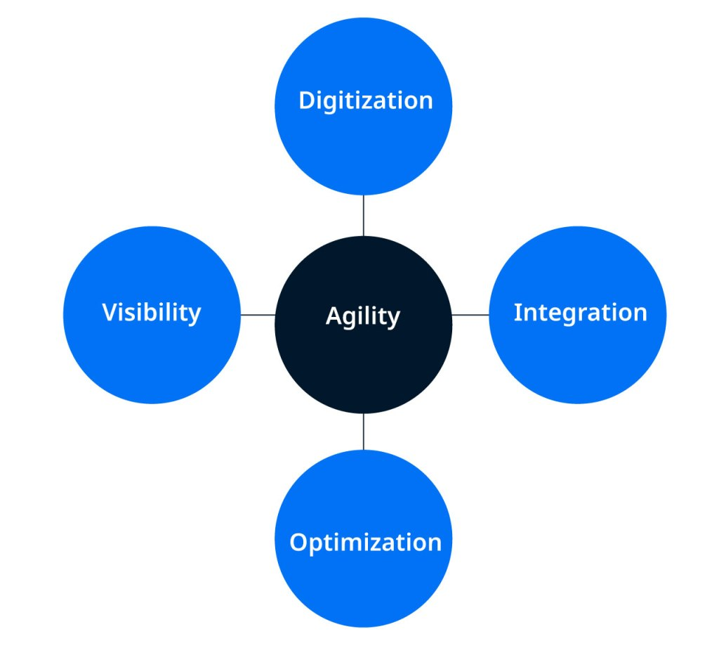 How can Supply Chain Agility be Achieved