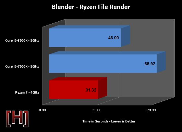 Intel Core i5-8600K vs Ryzen 5 1600 vs Ryzen 7 1700 vs. i5-7600K - Logical Increments Blog