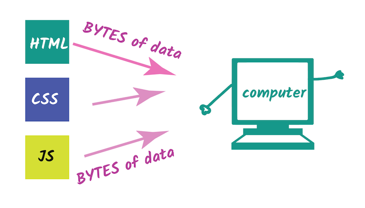 Computer Receiving Bytes Of Data