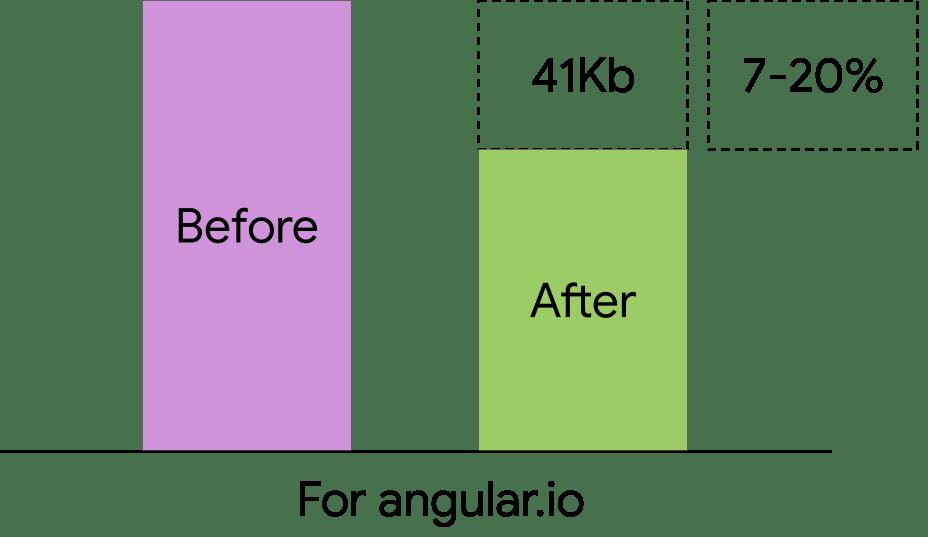 Bundle Size Reduction For Angular.io