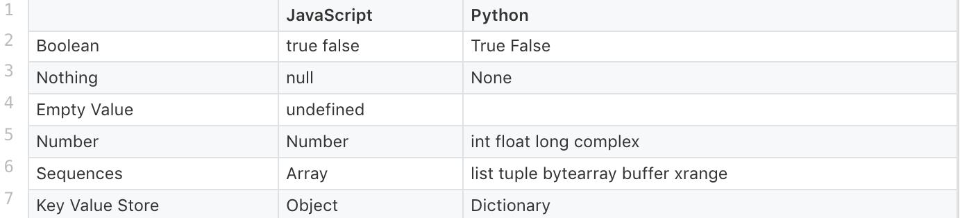 Python Null Float