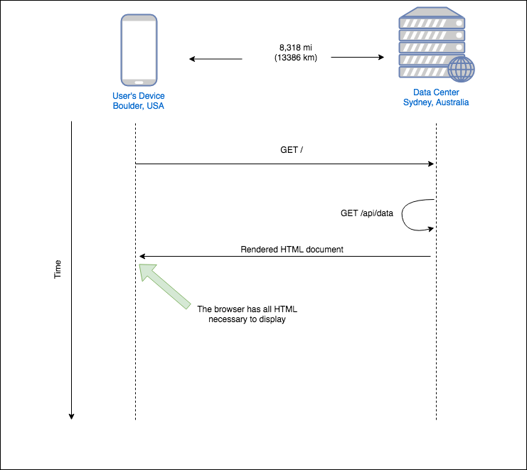 SSR Data Fetching