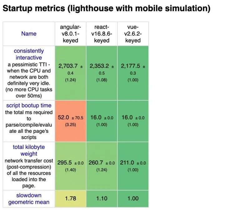 Startup Time Framework Comparison