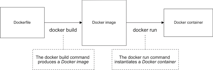 Normal Docker Build Process