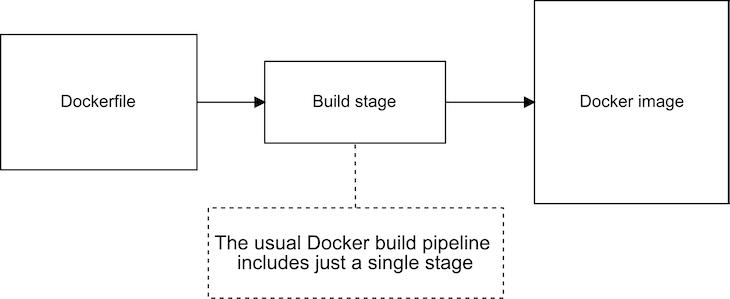 Single-Stage Docker Build Pipeline