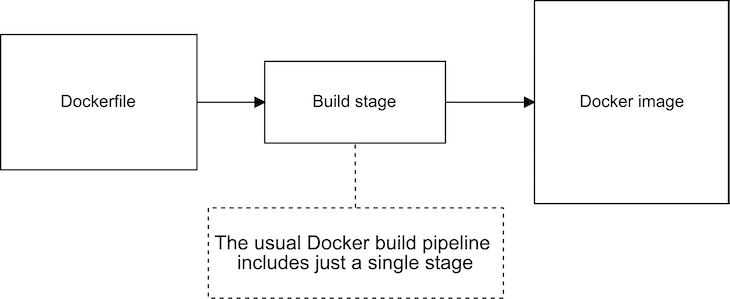 Single-Stage Docker Build Pipeline