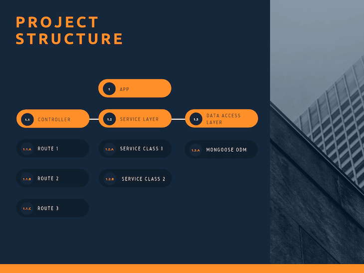 The perfect architecture flow for your next Node.js project - LogRocket Blog