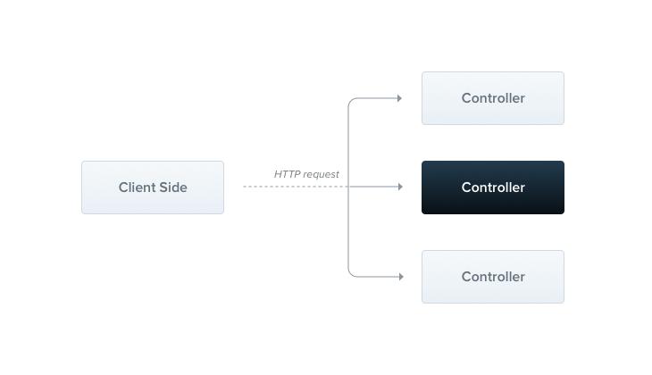 NestJS Controllers Illustration