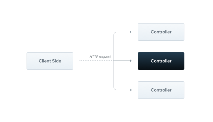 NestJS Controllers Illustration