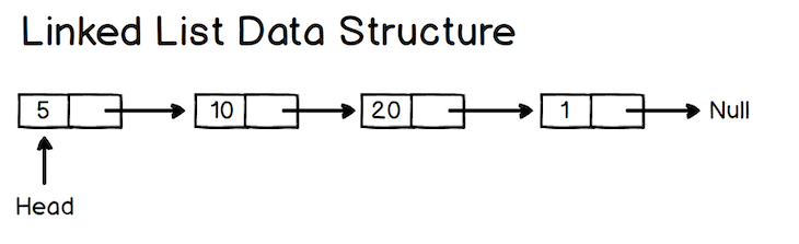 Visual Representation Of A Linked List