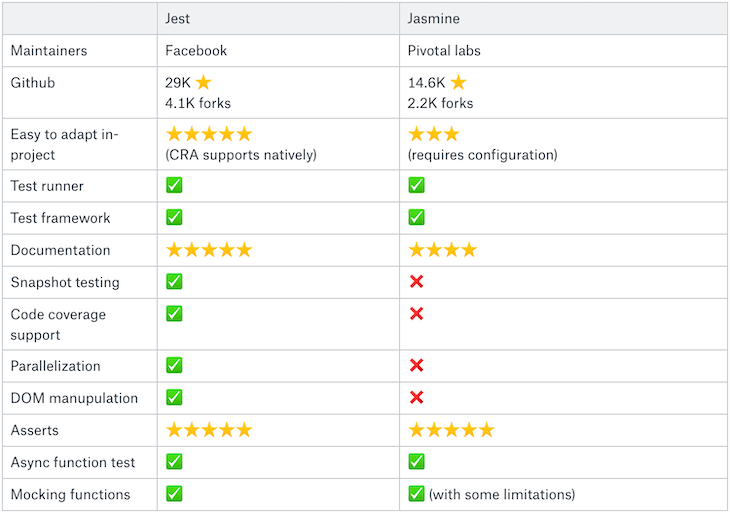 Comparing React Testing Frameworks: Jest Versus Jasmine