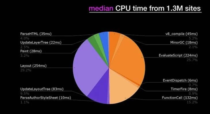 Median CPU Time By Process