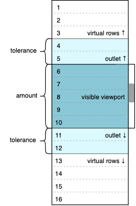 Selected Values of the Settings Object in a Virtual Scroll