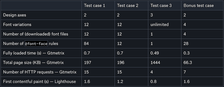 Chart Comparing the Results of the Four Test Cases