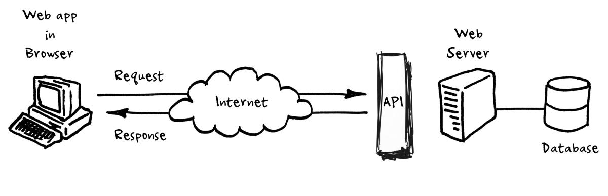 illustration of application programming interface