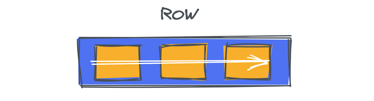 main direction that our flex items take in our flex container is a row