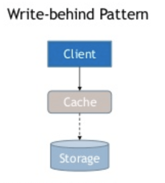 A chart of a write behind pattern.