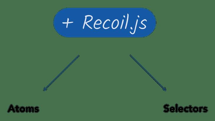 Recoil's Main Concepts: Atoms And Selectors