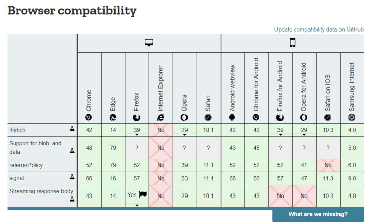 A chart showing browser compatibility for popular apps.