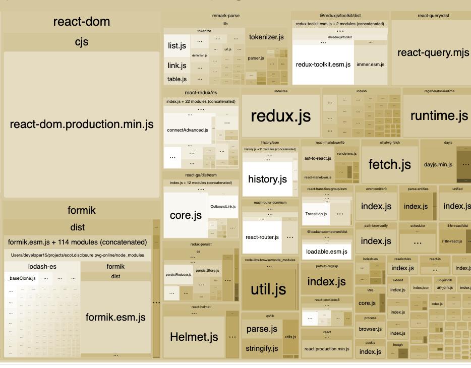 bundle visualization