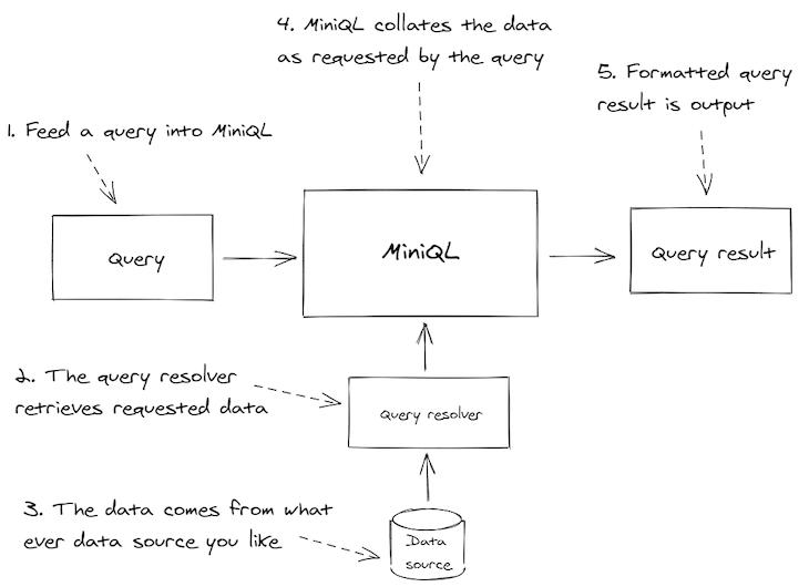 MiniQL in a Nutshell