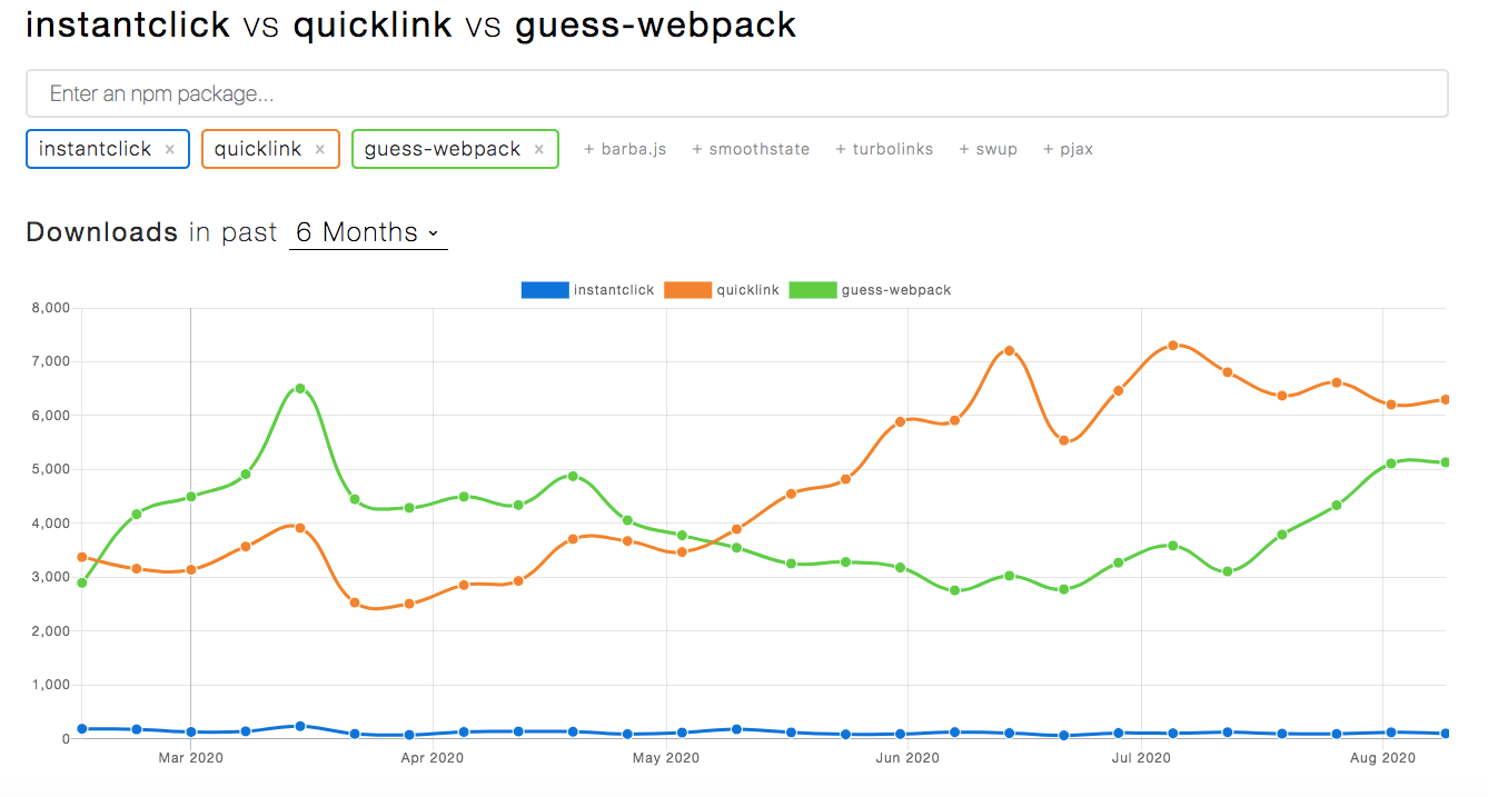 npm downloads for instantclick, quicklink, and guess-webpack
