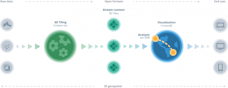 An image depicting how Cesium works.